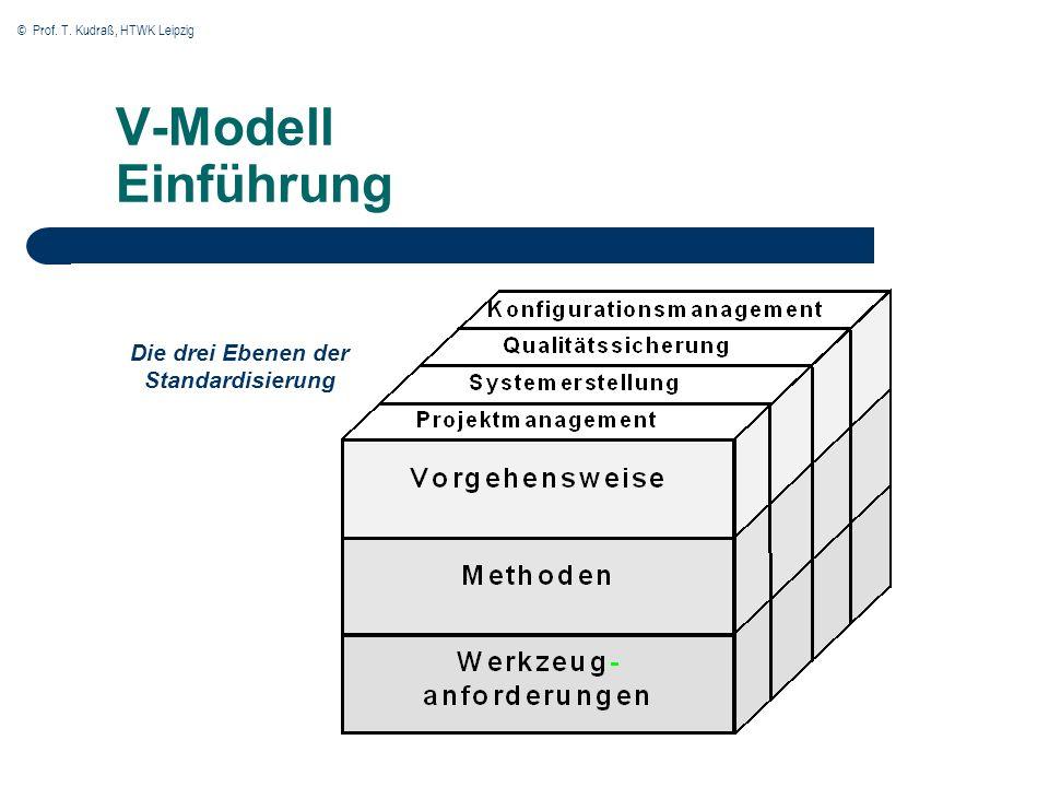 Die drei Ebenen der Standardisierung