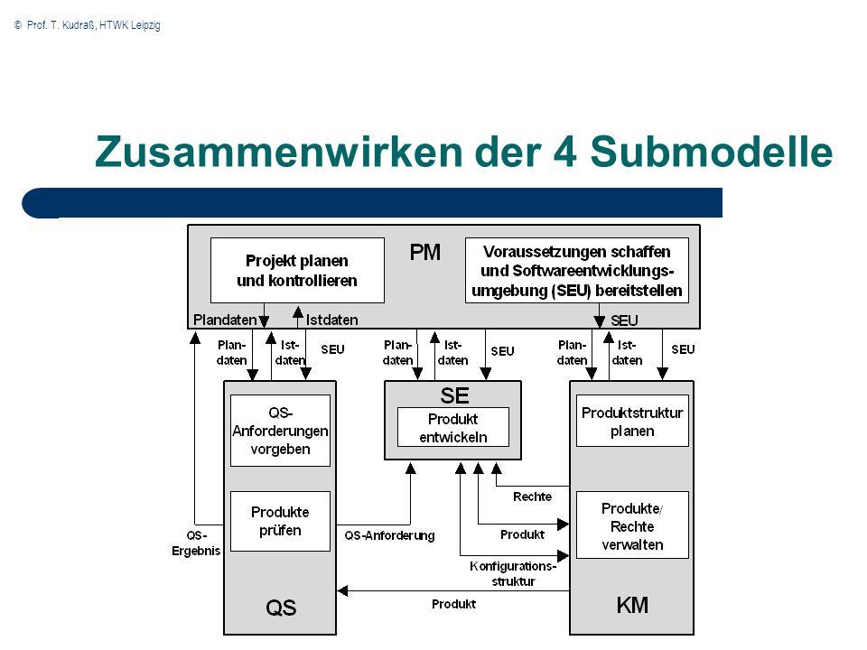 Zusammenwirken der 4 Submodelle