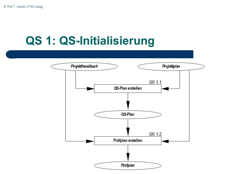 QS 1: QS-Initialisierung