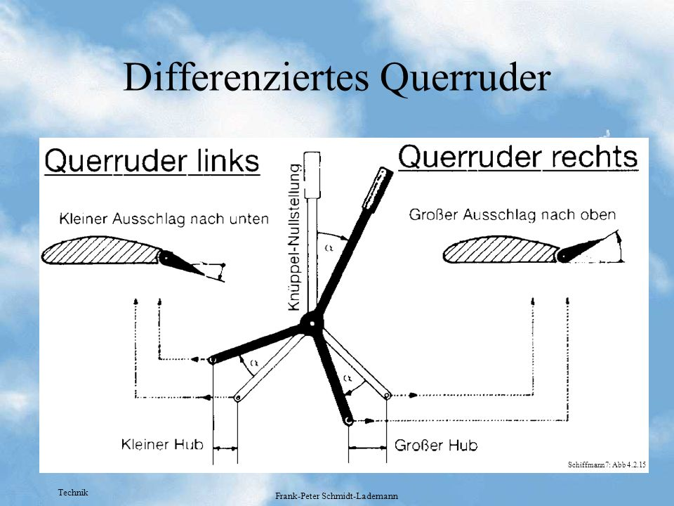 Differenziertes Querruder