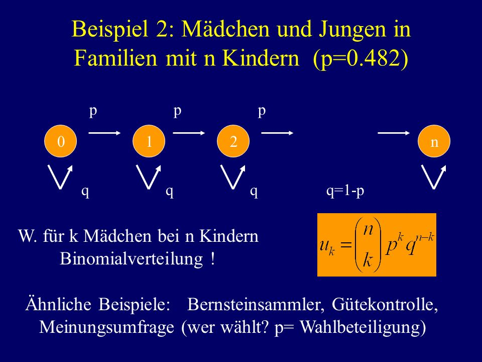 Beispiel 2: Mädchen und Jungen in Familien mit n Kindern (p=0.482)