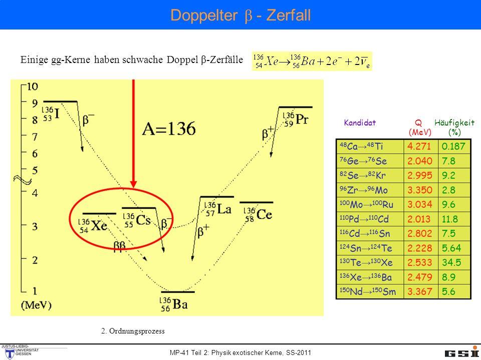 Doppelter β - Zerfall Einige gg-Kerne haben schwache Doppel β-Zerfälle
