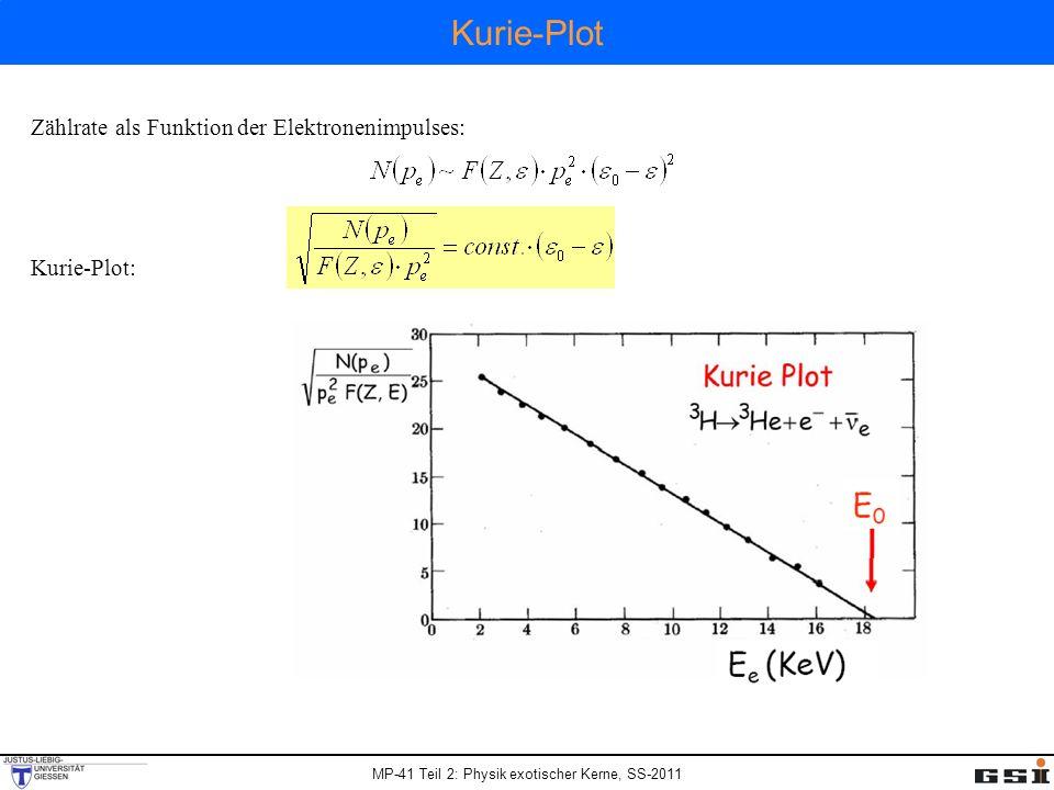 Kurie-Plot Zählrate als Funktion der Elektronenimpulses: Kurie-Plot:
