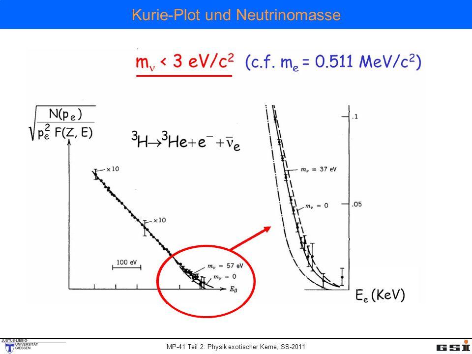 Kurie-Plot und Neutrinomasse