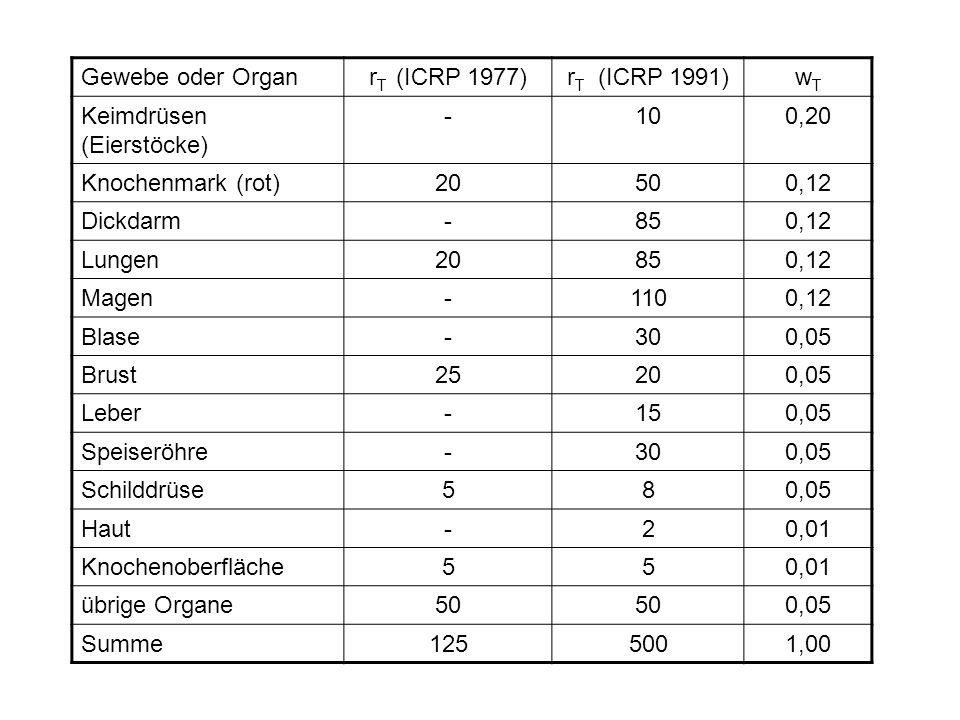 Gewebe oder Organ rT (ICRP 1977) rT (ICRP 1991) wT. Keimdrüsen (Eierstöcke) - 10. 0,20. Knochenmark (rot)