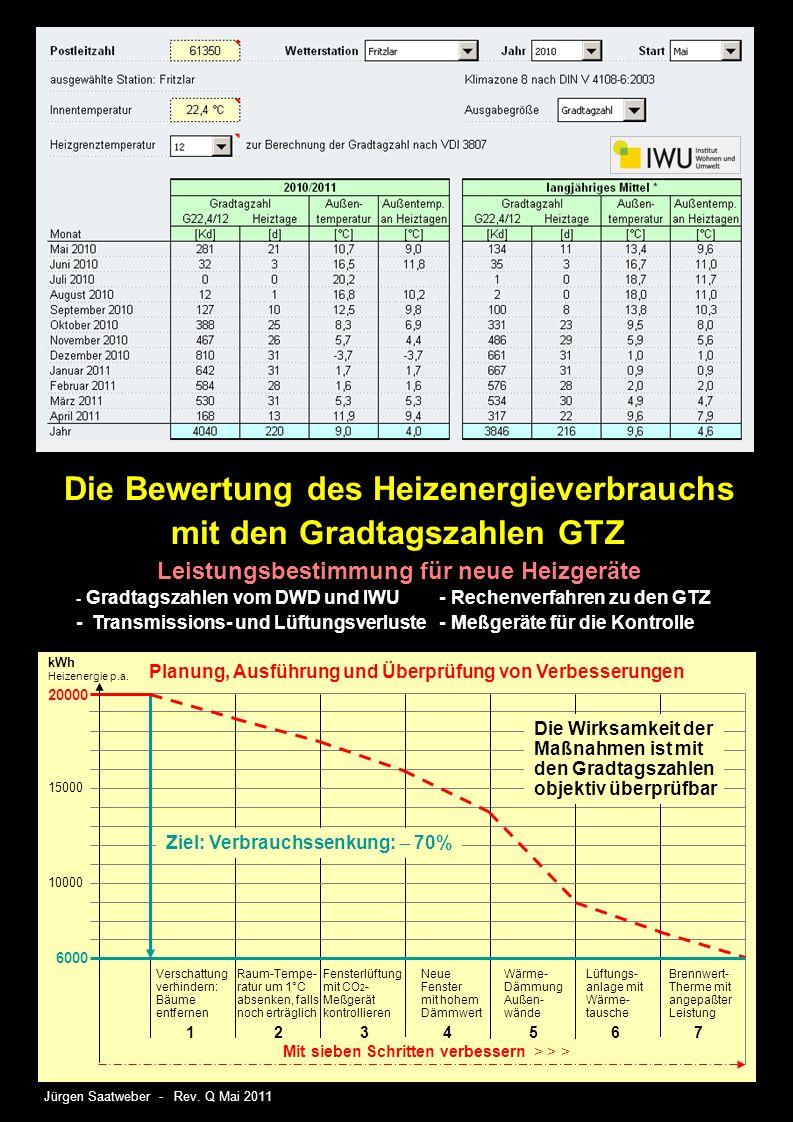 Die Bewertung des Heizenergieverbrauchs mit den Gradtagszahlen GTZ