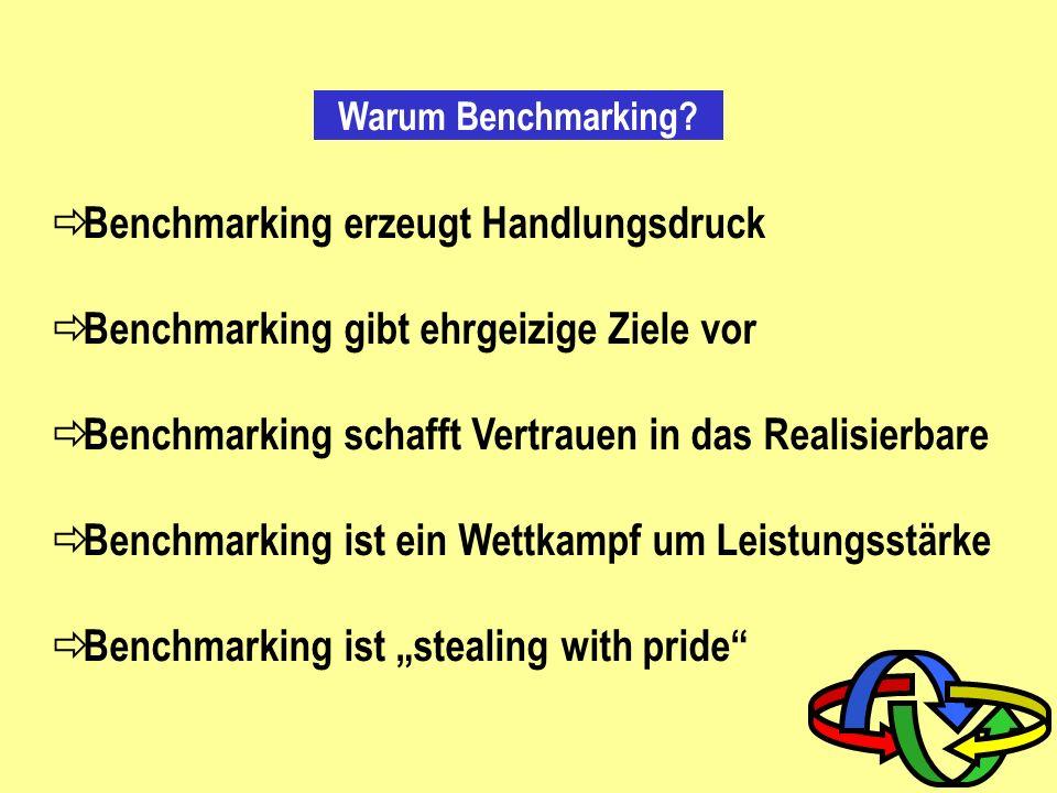 Benchmarking erzeugt Handlungsdruck