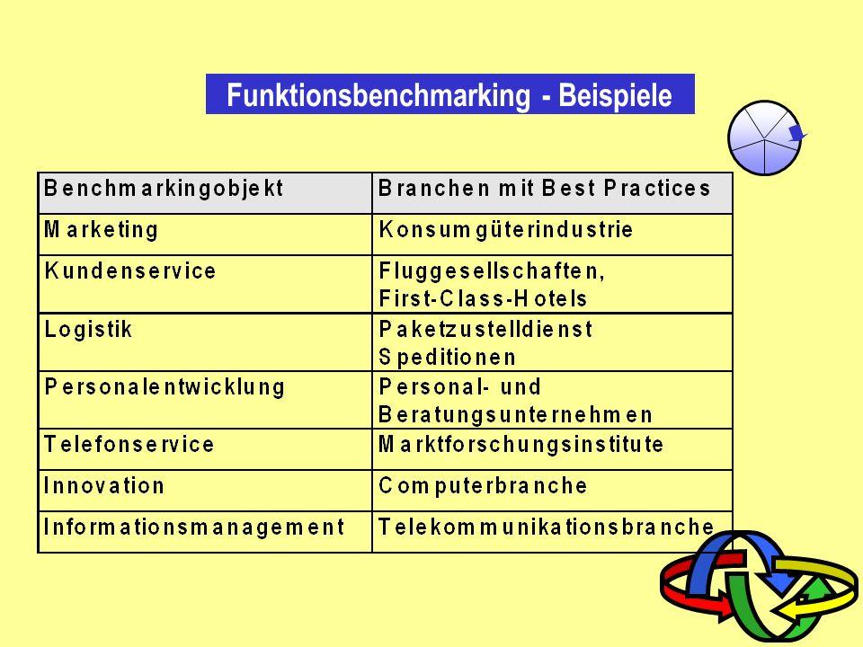 Funktionsbenchmarking - Beispiele