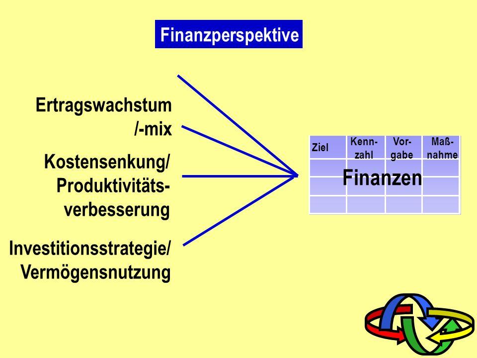 Finanzen Ertragswachstum /-mix Kostensenkung/ Produktivitäts-