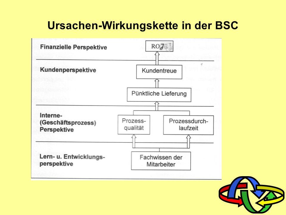 Ursachen-Wirkungskette in der BSC