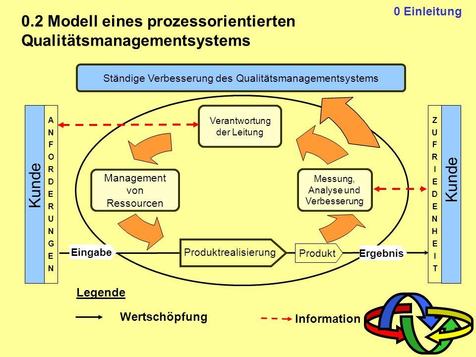 0.2 Modell eines prozessorientierten Qualitätsmanagementsystems