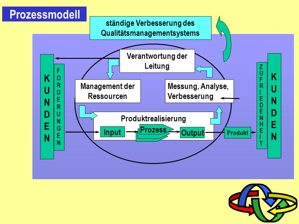 Prozessmodell KUNDEN Verantwortung der Leitung Produktrealisierung