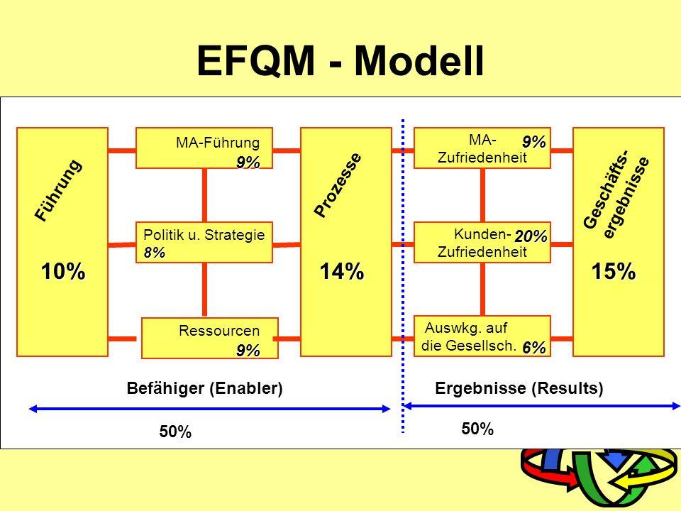 EFQM - Modell 10% 14% 15% 9% Geschäfts- ergebnisse Führung Prozesse