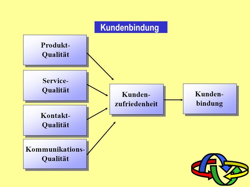 Kommunikations- Qualität