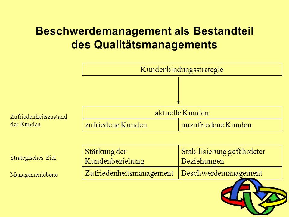 Beschwerdemanagement als Bestandteil des Qualitätsmanagements