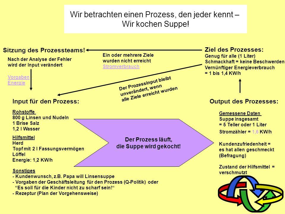 Wir betrachten einen Prozess, den jeder kennt –