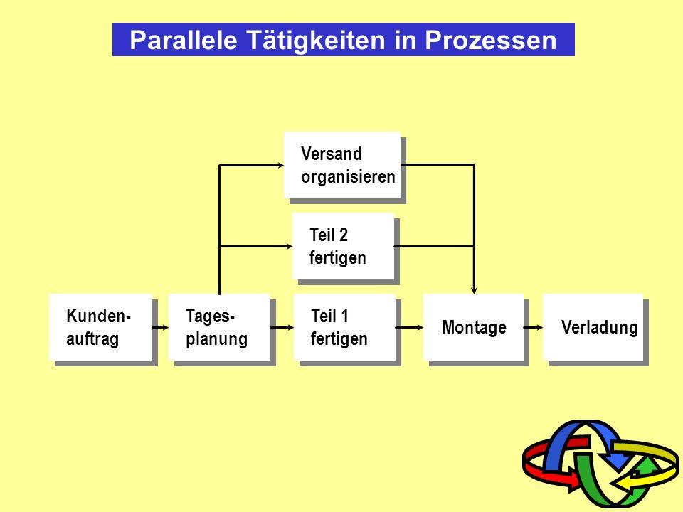 Parallele Tätigkeiten in Prozessen