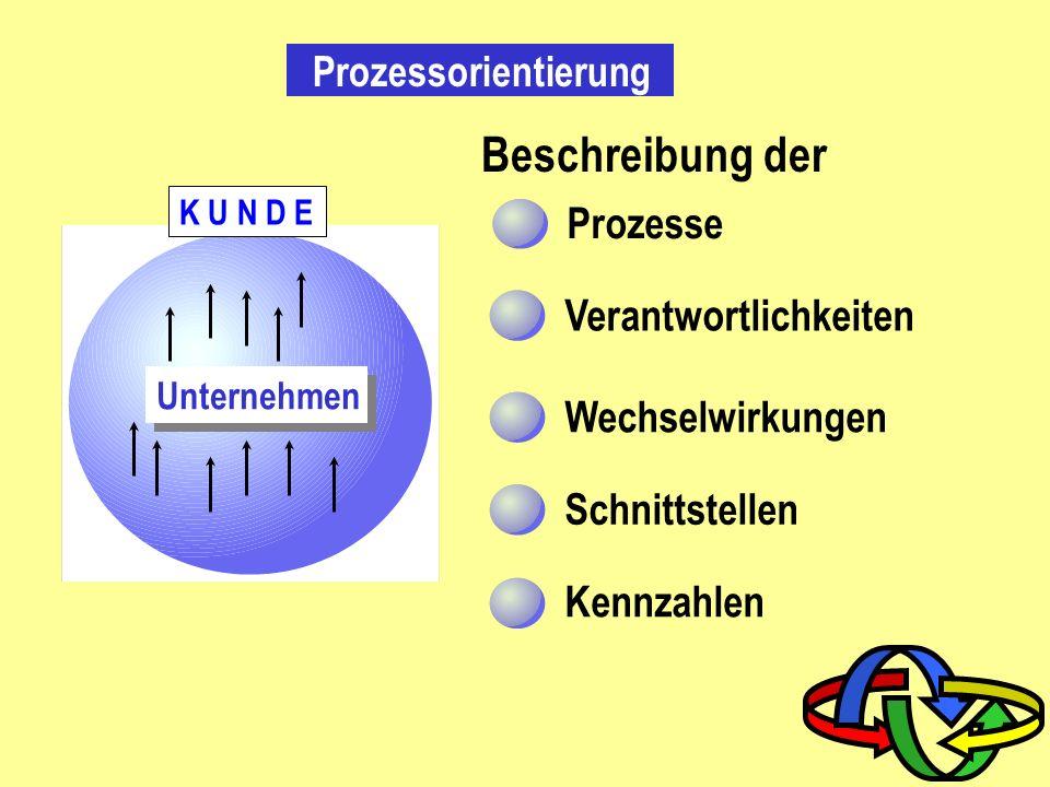 Beschreibung der Prozesse Verantwortlichkeiten Wechselwirkungen