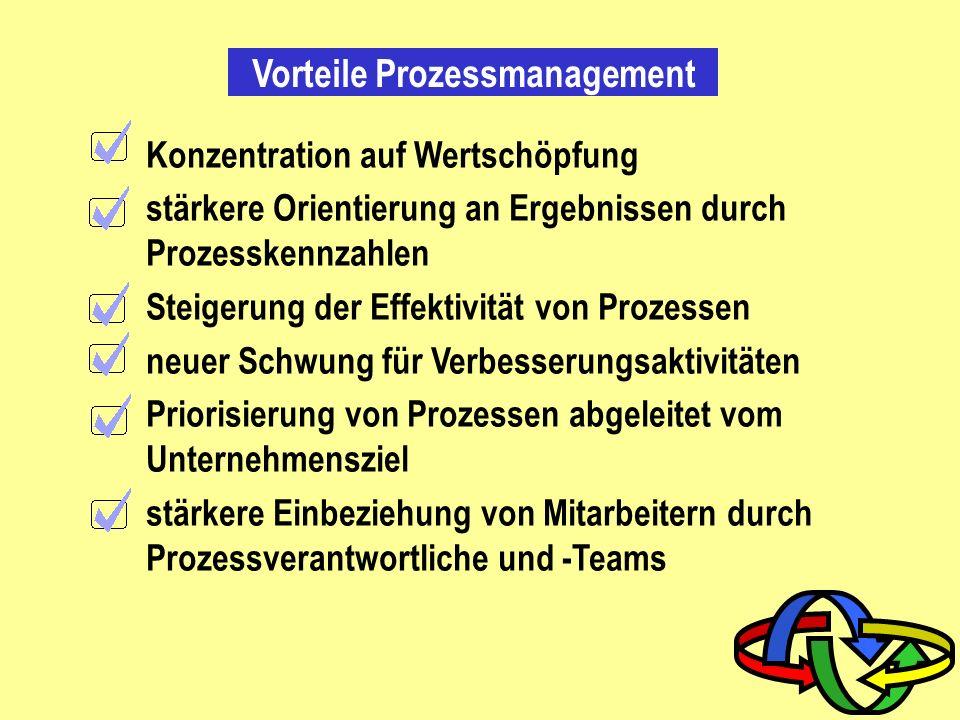 Vorteile Prozessmanagement
