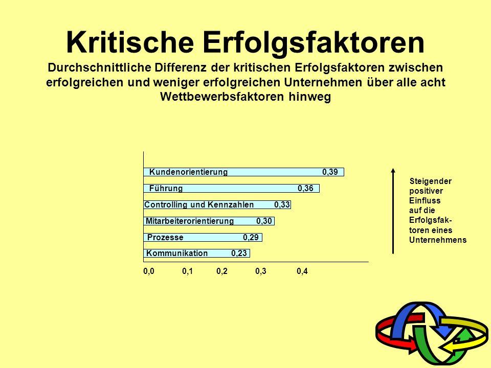 Mitarbeiterorientierung 0,30 Controlling und Kennzahlen 0,33