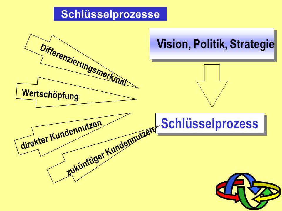 Schlüsselprozess Vision, Politik, Strategie Schlüsselprozesse