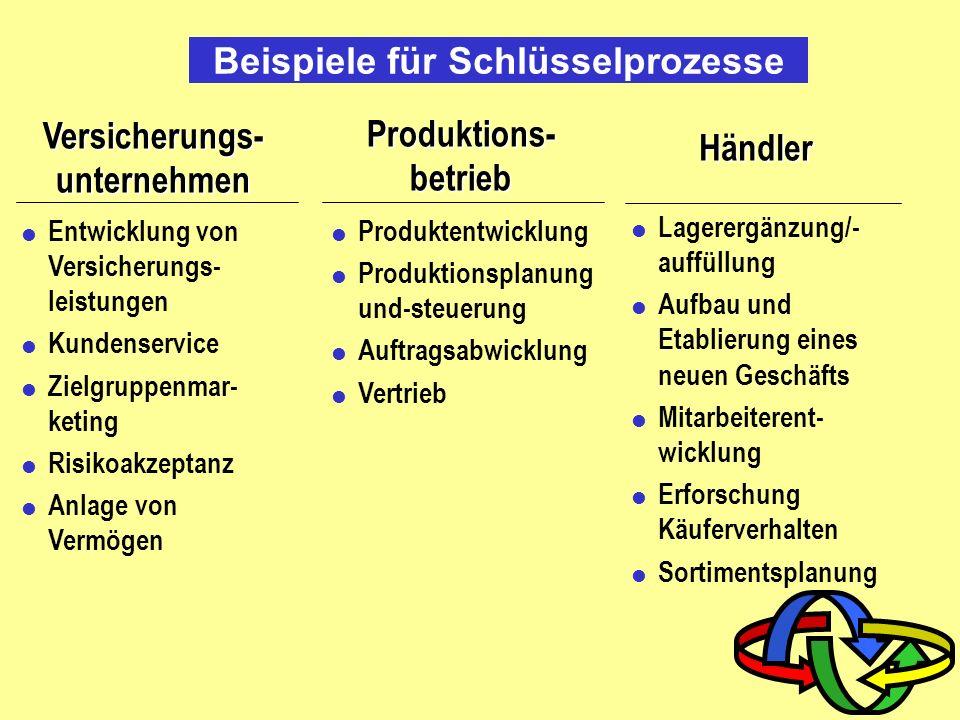 Beispiele für Schlüsselprozesse