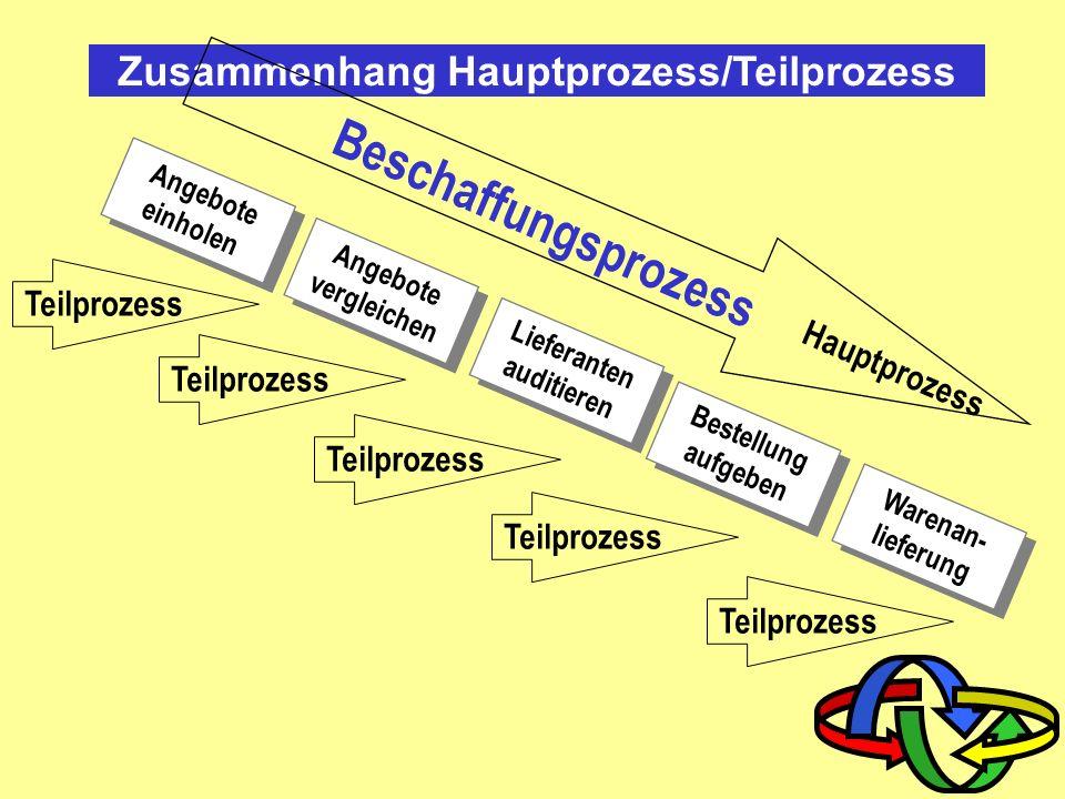 Zusammenhang Hauptprozess/Teilprozess