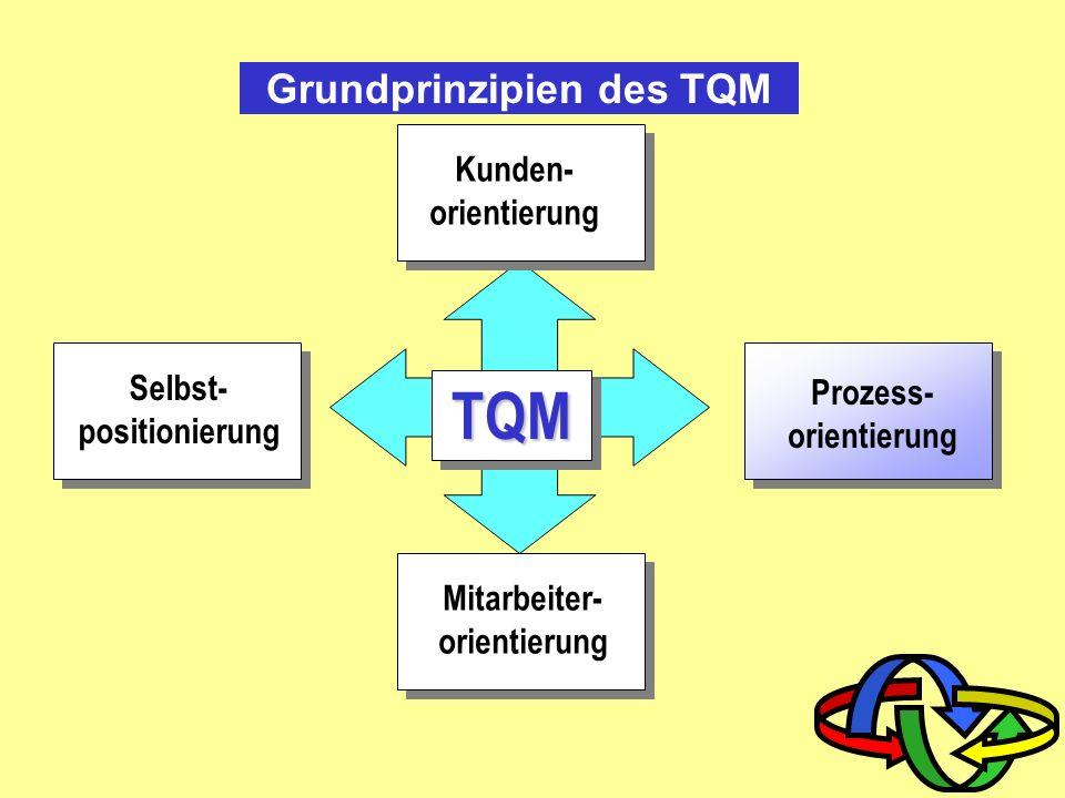 Grundprinzipien des TQM
