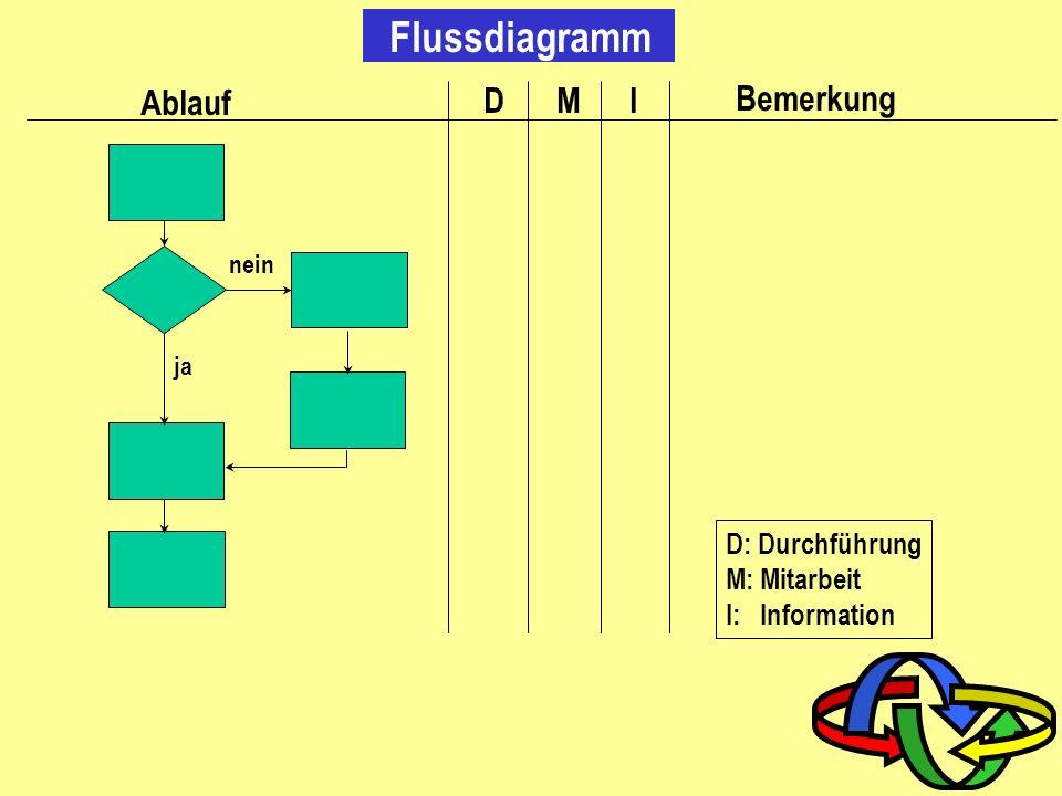Flussdiagramm Ablauf D I M Bemerkung D: Durchführung M: Mitarbeit