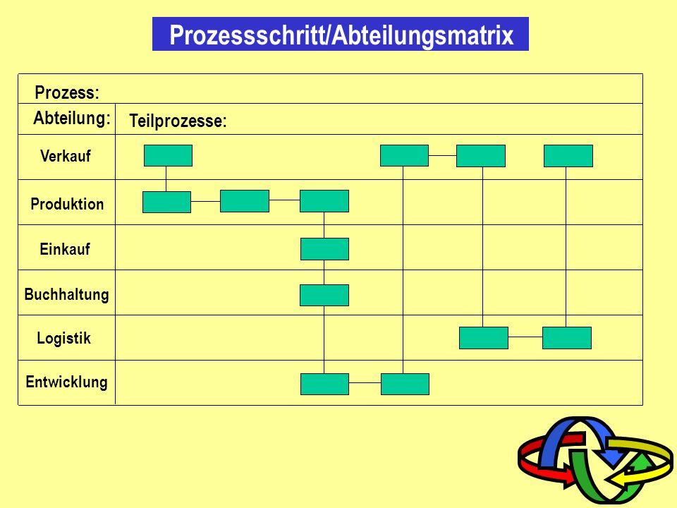 Prozessschritt/Abteilungsmatrix