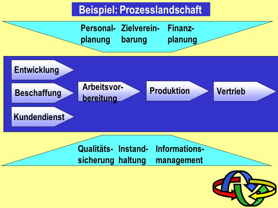 Beispiel: Prozesslandschaft