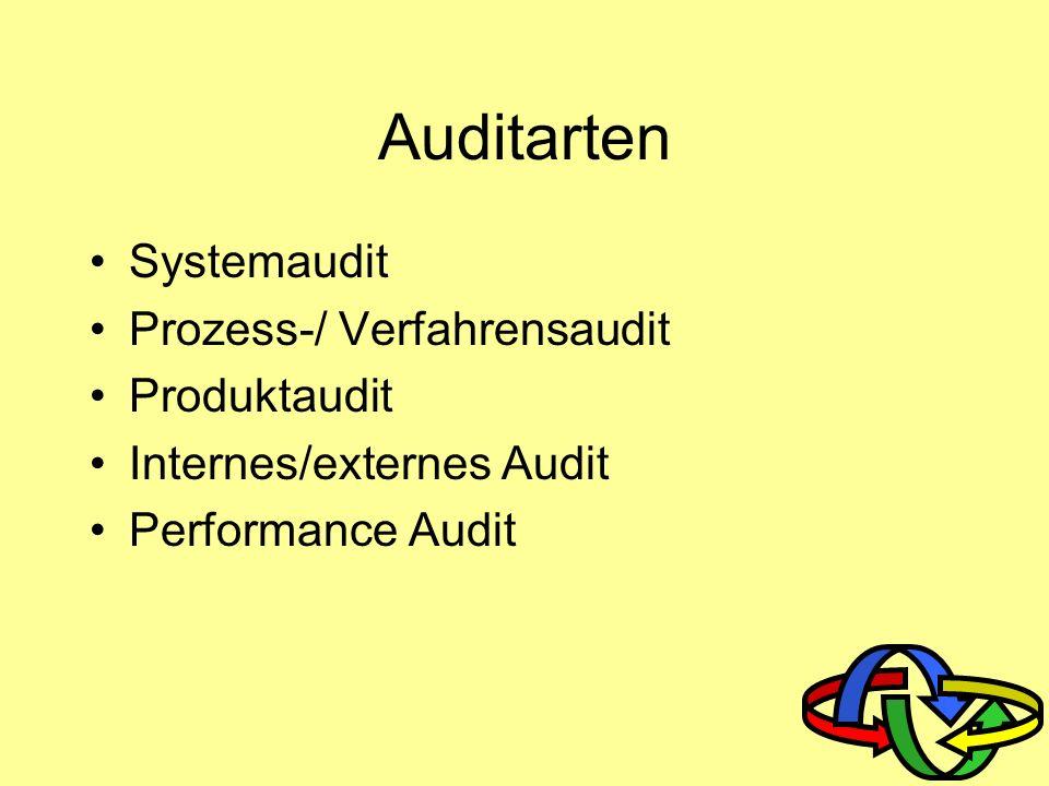 Auditarten Systemaudit Prozess-/ Verfahrensaudit Produktaudit