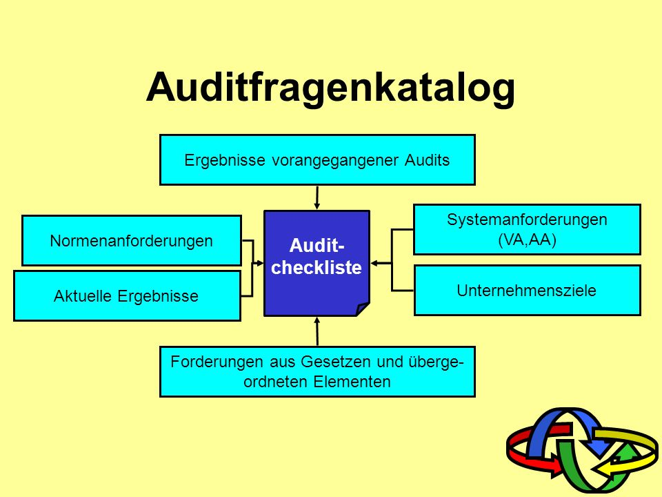 Auditfragenkatalog Audit- checkliste Ergebnisse vorangegangener Audits