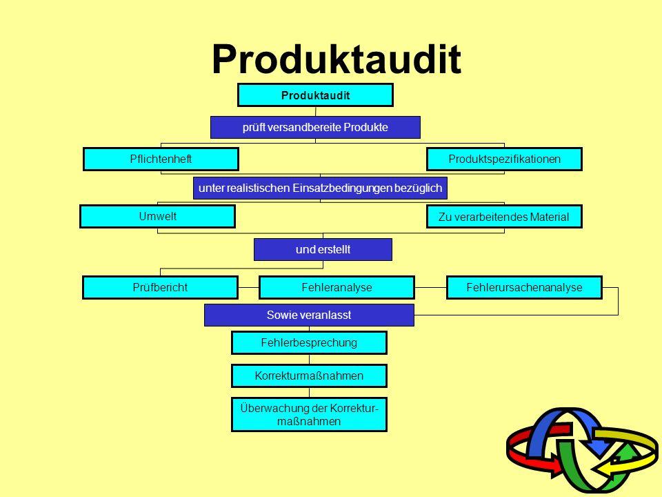 Produktaudit Produktaudit Produktspezifikationen Pflichtenheft