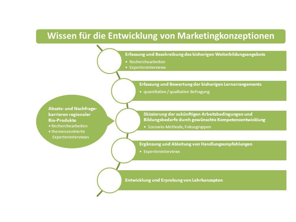 Wissen für die Entwicklung von Marketingkonzeptionen
