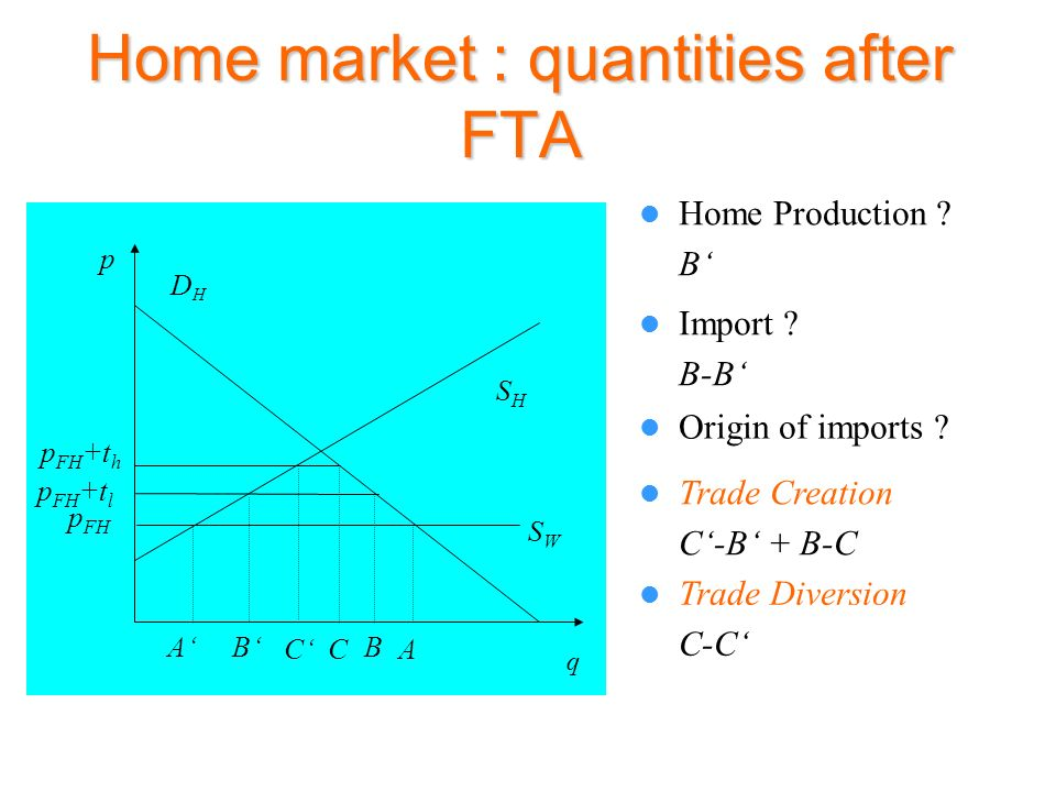 Home market : quantities after FTA