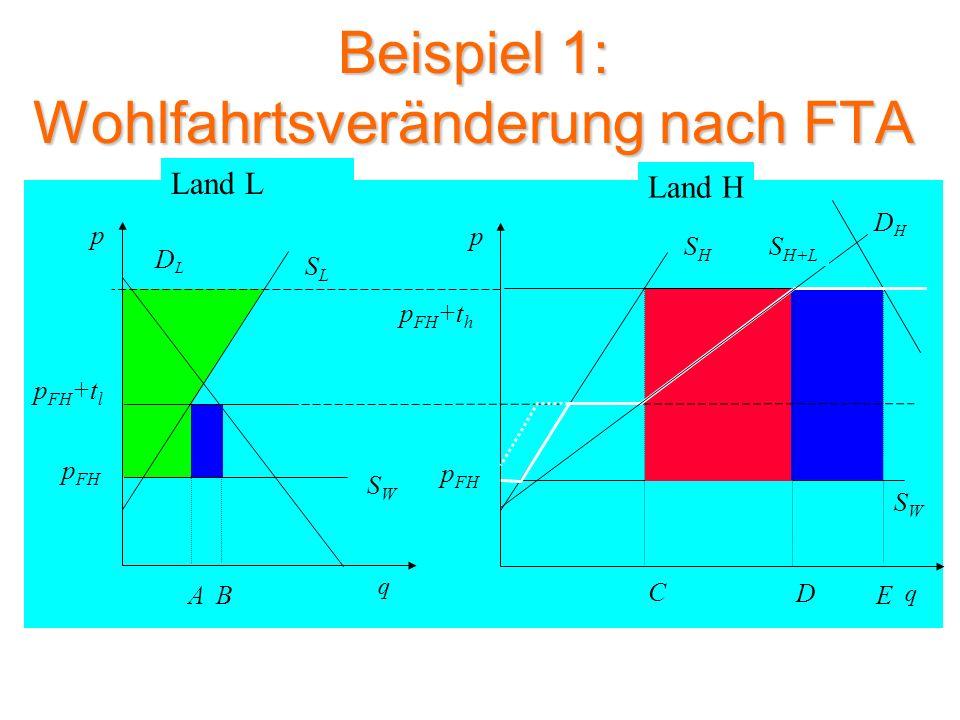 Beispiel 1: Wohlfahrtsveränderung nach FTA
