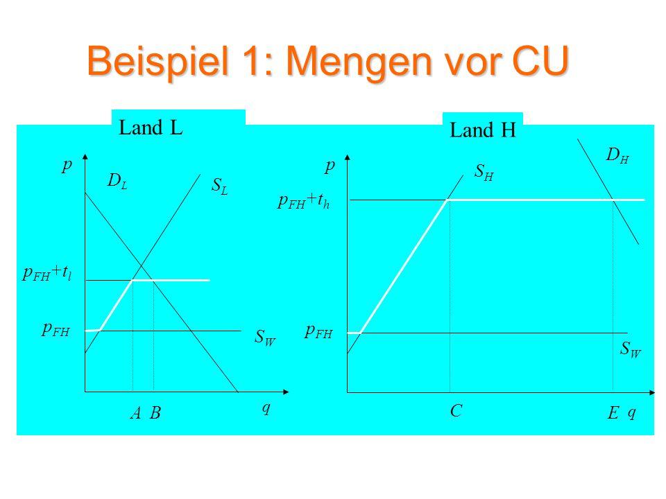 Beispiel 1: Mengen vor CU