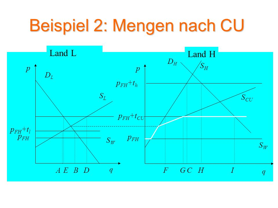 Beispiel 2: Mengen nach CU