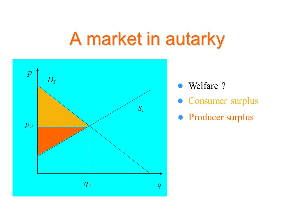 A market in autarky Welfare Consumer surplus Producer surplus p DI