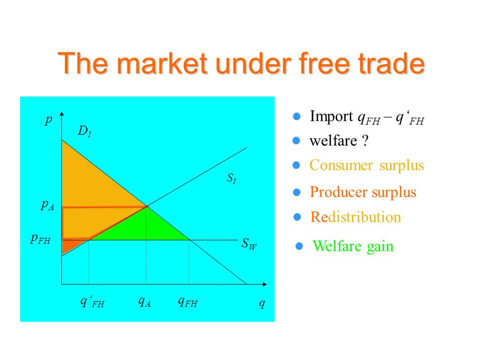 The market under free trade