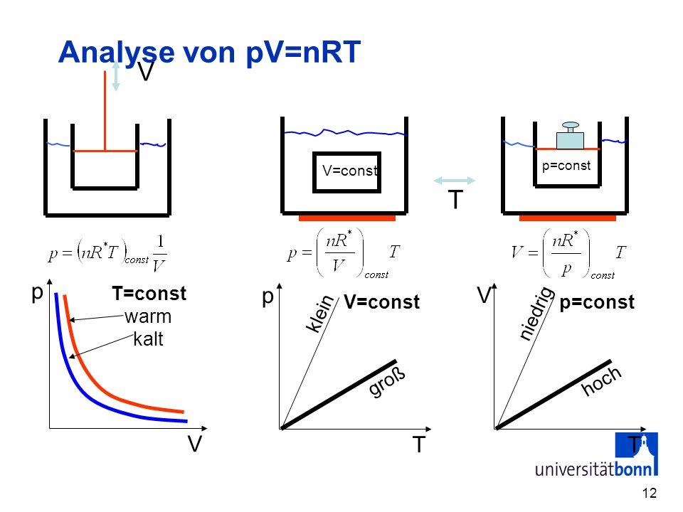 Analyse von pV=nRT V T p V p T V T T=const warm kalt V=const groß