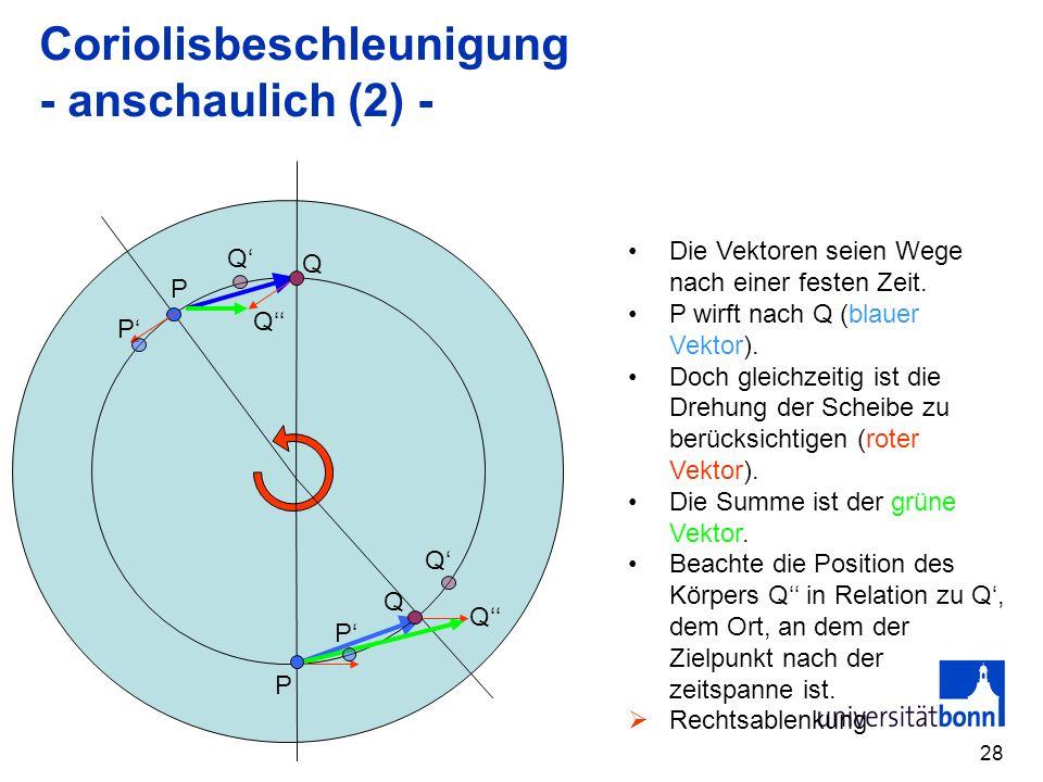 Coriolisbeschleunigung - anschaulich (2) -