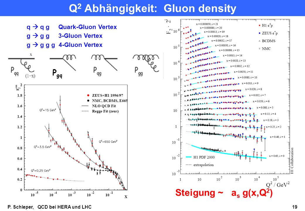 Q2 Abhängigkeit: Gluon density