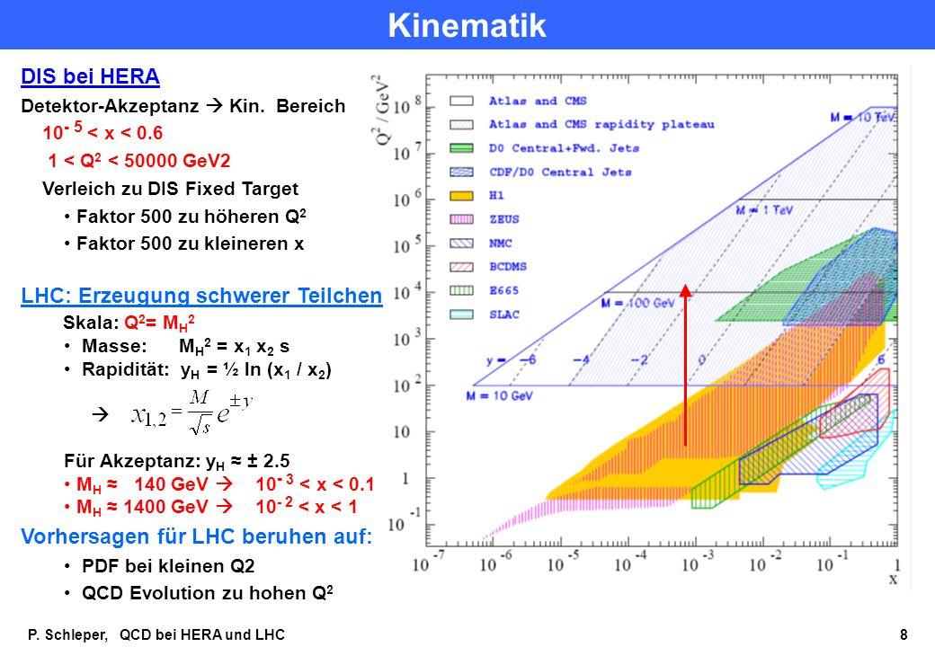Kinematik DIS bei HERA LHC: Erzeugung schwerer Teilchen Skala: Q2= MH2