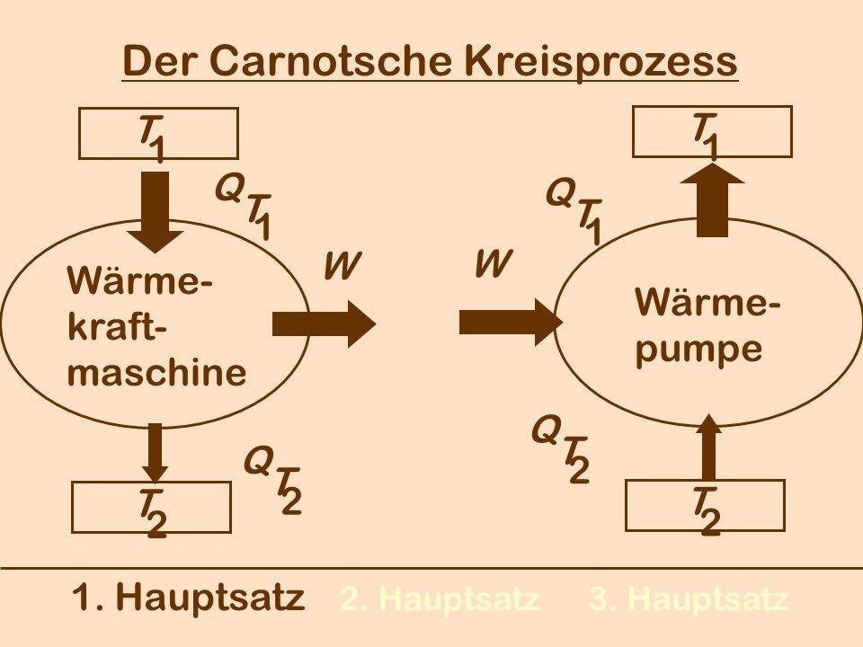 Der Carnotsche Kreisprozess