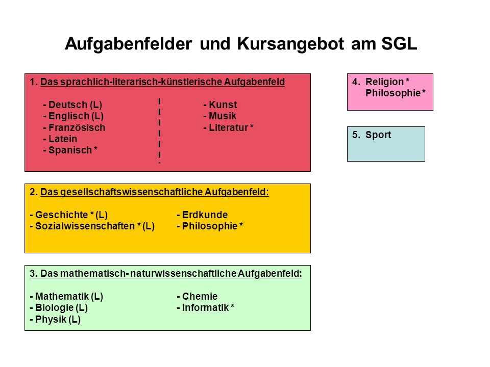 Aufgabenfelder und Kursangebot am SGL