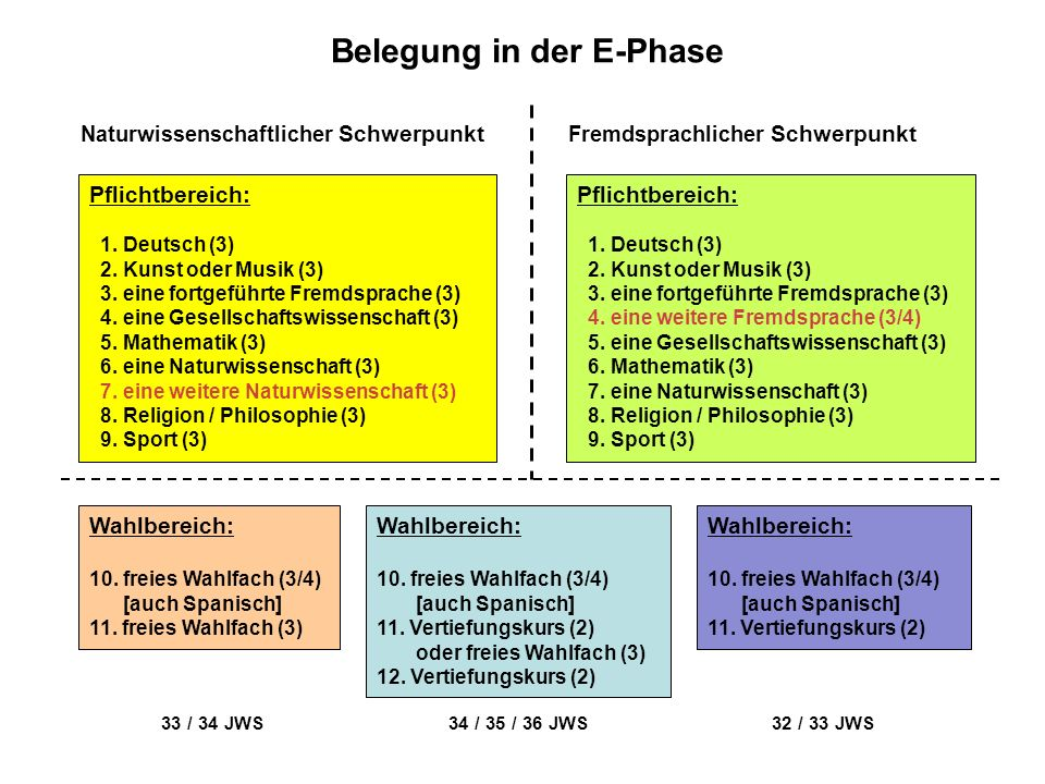 Belegung in der E-Phase