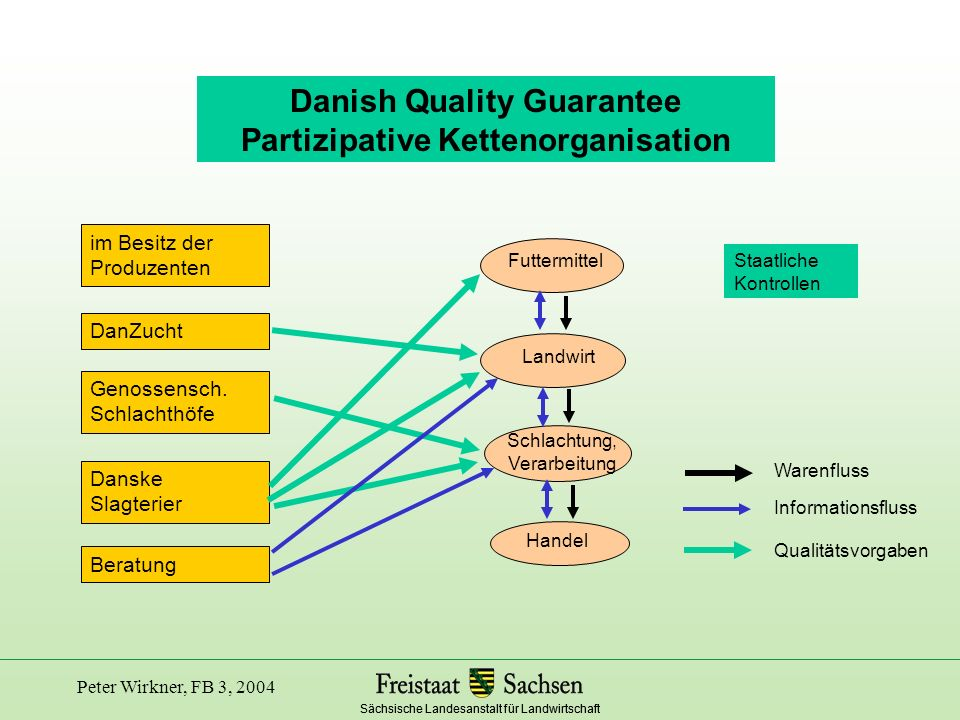 Danish Quality Guarantee Partizipative Kettenorganisation