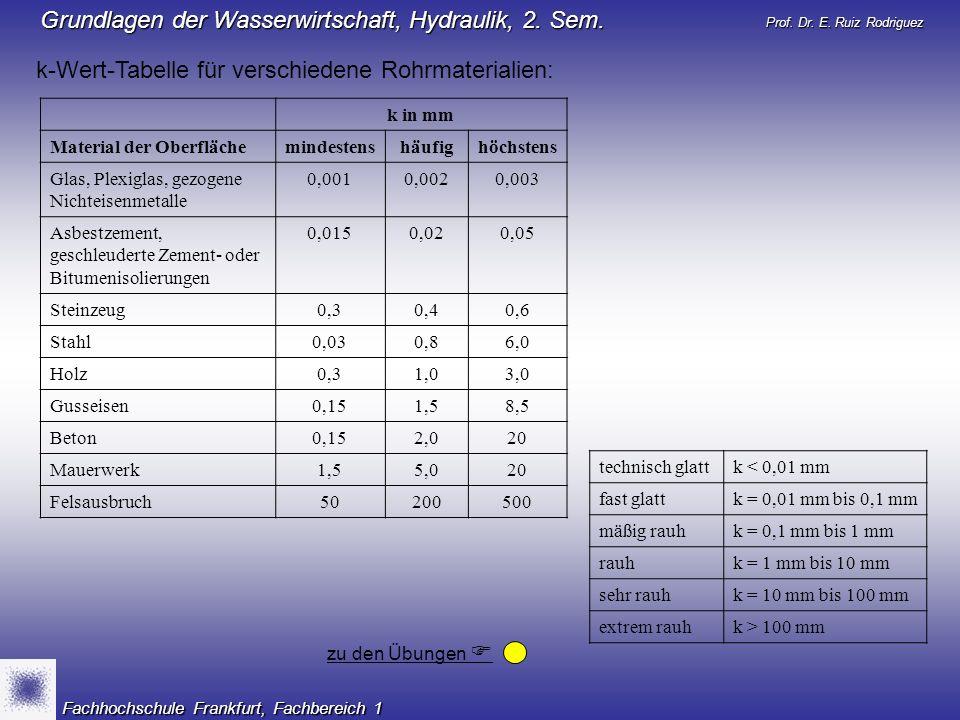k-Wert-Tabelle für verschiedene Rohrmaterialien: